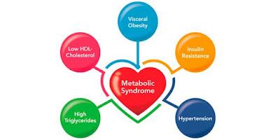 Definición Síndrome metabólico