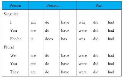 Auxiliary Verb: Jenis dan Fungsi  dalam Bahasa Inggris