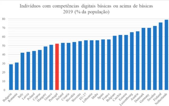 apodrecetuga, abstenção corrupção menos digital da europa portugal