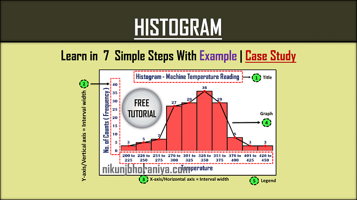Histogram  Different Types  Examples  Case Study