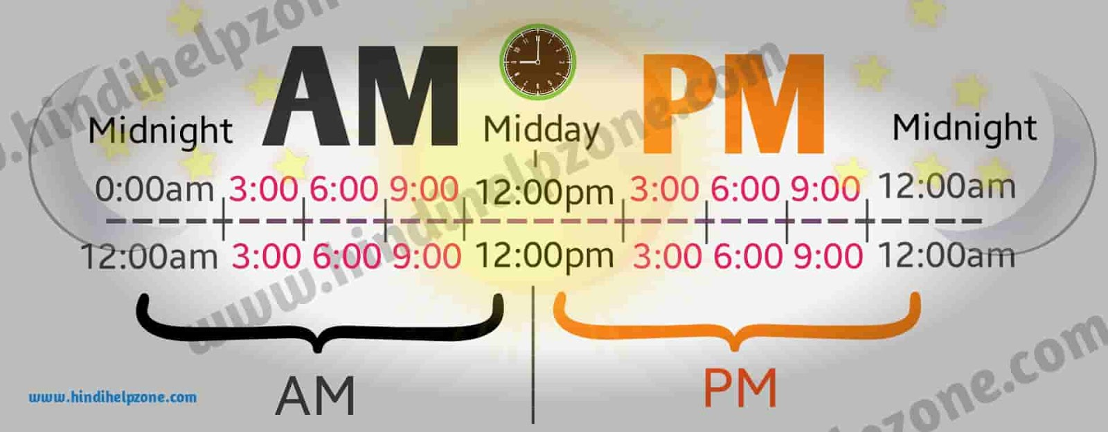 Am And Pm Full Form In Hindi