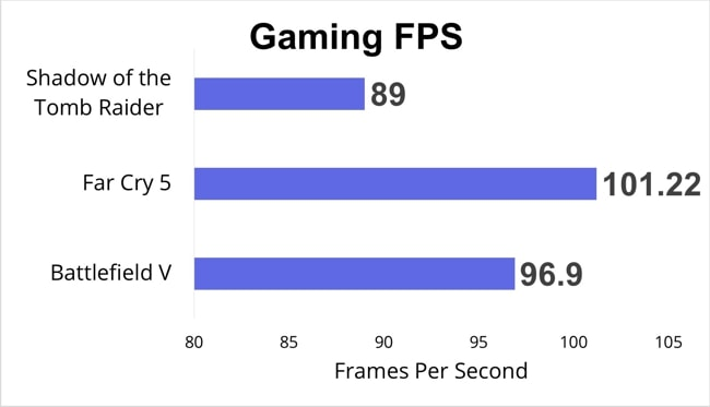 I have played Shadow of the Tomb Raider, Far Cry 5, and Battlefield V on Lenovo legion 7i and collected the FPS data and shown you using this chart.