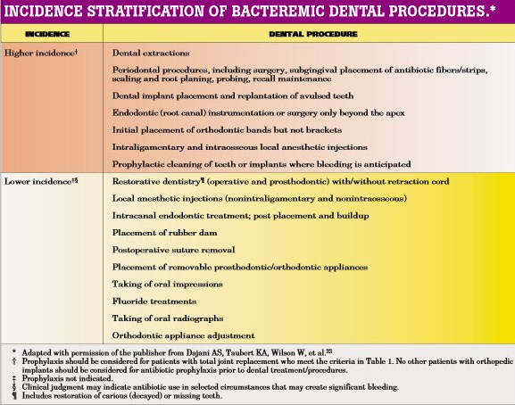 Antibiotic prophylaxis in dentistry