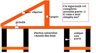 schema solar lemn