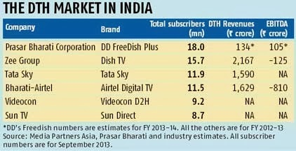 DD  dddirectplus steps up its TV game - New channels from July 1, 2014