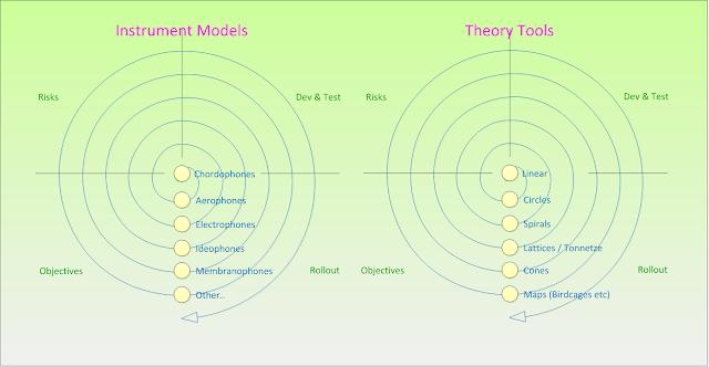 Visualisation Model Implementation Cycles Spiral. #VisualFutureOfMusic #WorldMusicInstrumentsAndTheory