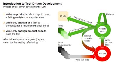 SAP Testing and Analysis, SAP ABAP Development, SAP ABAP Study Materials, SAP ABAP Guides