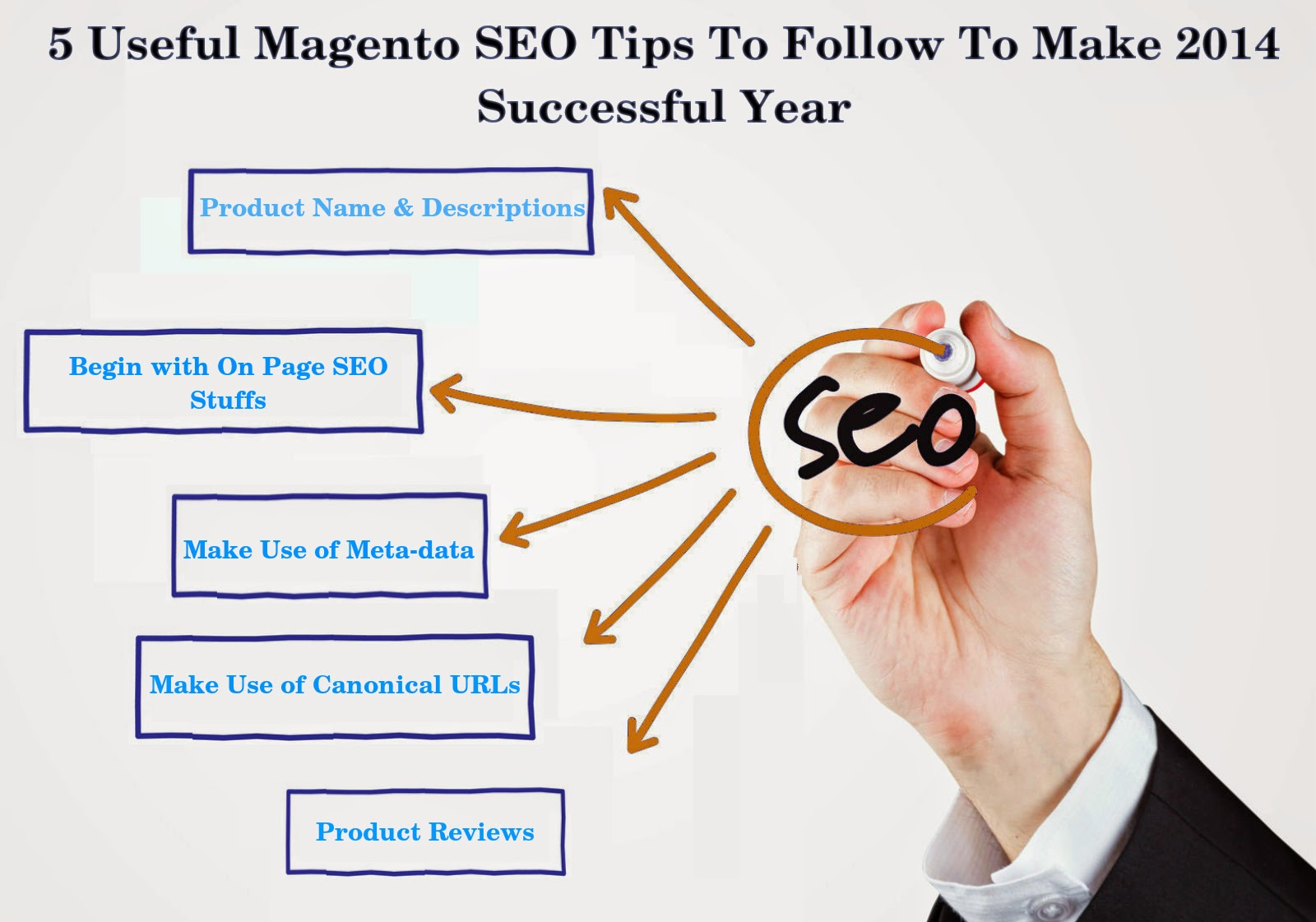 Follow 5 Useful Magento SEO Tips To Make 2014 Successful Year