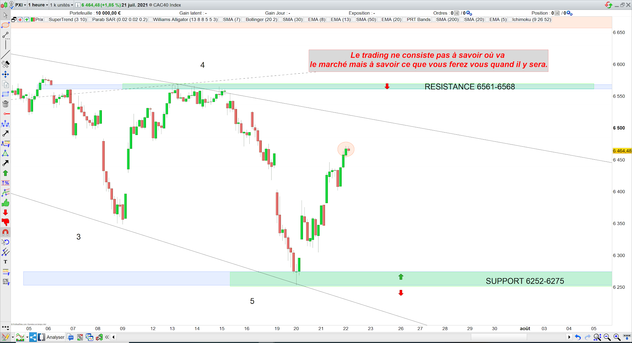 Trading cac40 22/07/21