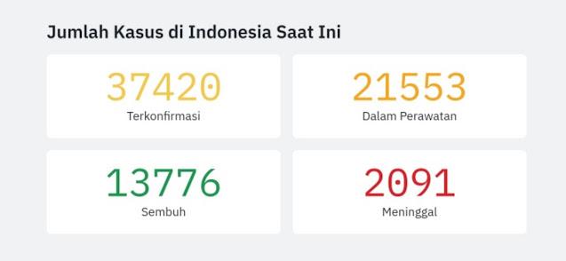 Data COVID-19 Indonesia per 13 Juni 2020