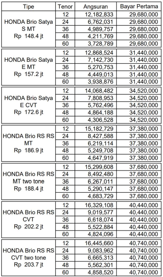 Promo Harga Honda Brio 2020, satya, rs, manual, matick