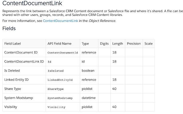 Clone Files in Salesforce