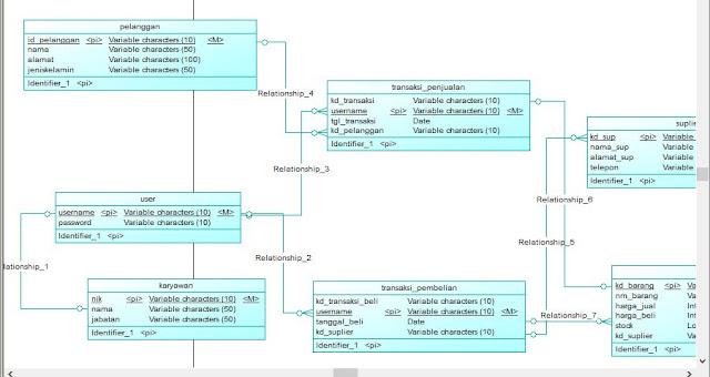 Cara Membuat Conceptual Data Menggunakan PowerDesigner