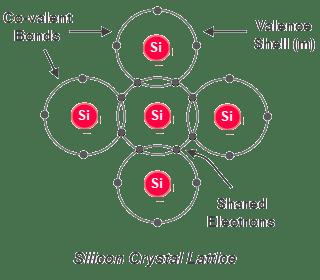 اتحاد ذرات السيليكون مع بعضها مكونة بلورة السيليكون