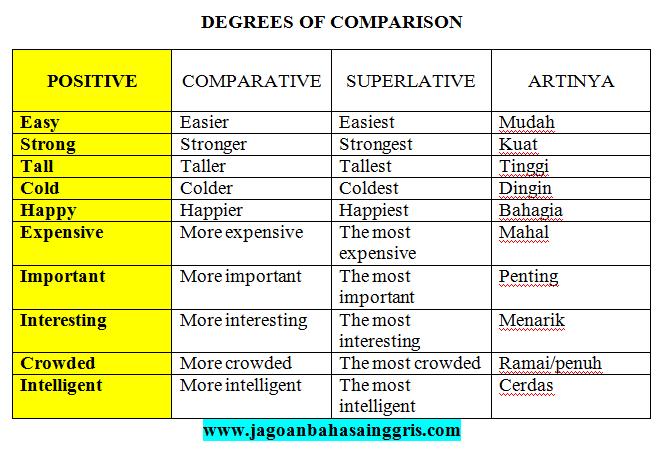 Contoh Kata Comparative Contoh Soal Dan Materi Pelajaran 7