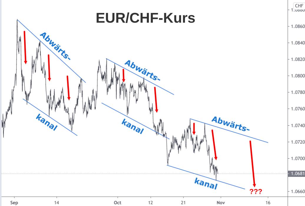 Abwärtsbewegung EUR/CHF-Kurses September bis November 2020 grafisch dargestellt