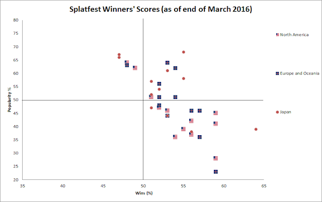Splatfest Splatoon winners all regions scatterplot scatter plot dot graph Japan North America Europe
