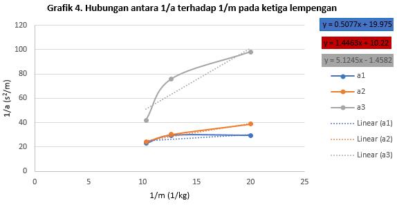 grafik momen inersia 4