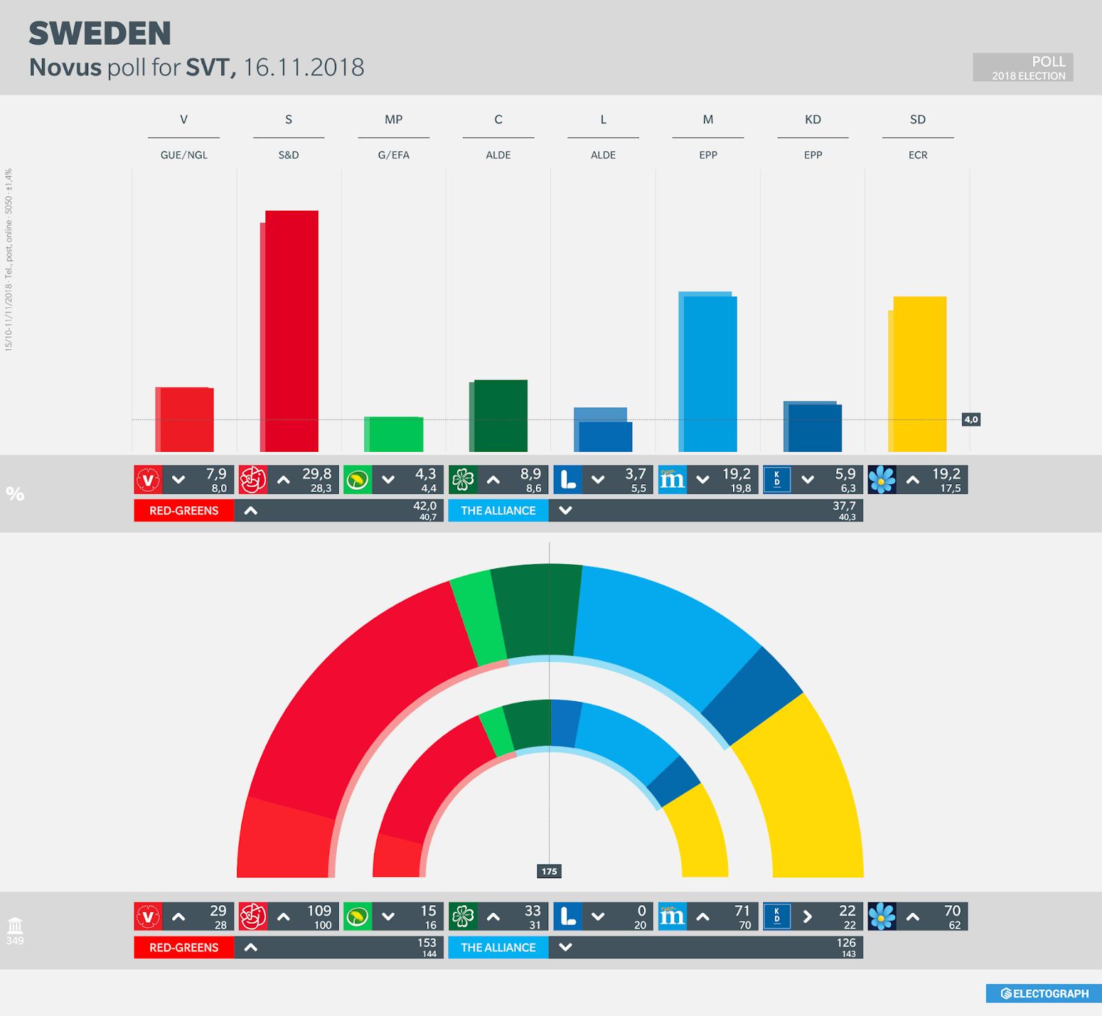 SWEDEN: Novus poll chart for SVT, November 2018