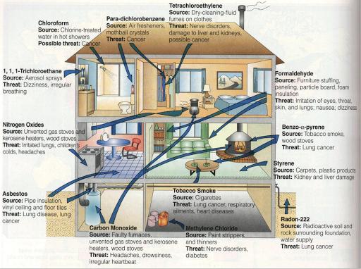Limbah Berbahaya dan Beracun Rumah Tangga