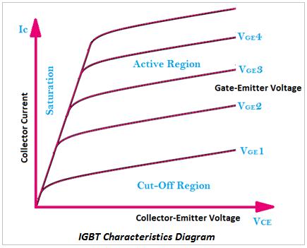 IGBT Characteristics Diagram