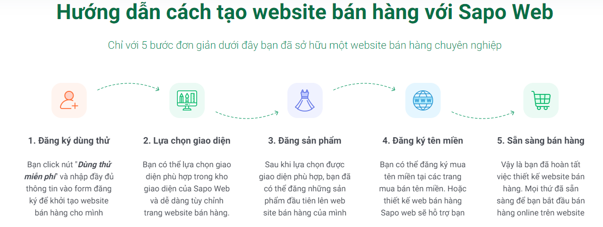 Thiết kế website bán hàng chuyên nghiệp Sapo