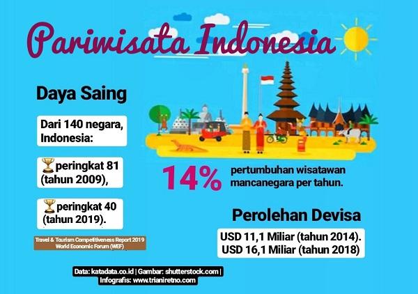 daya saing pariwisata Indonesia