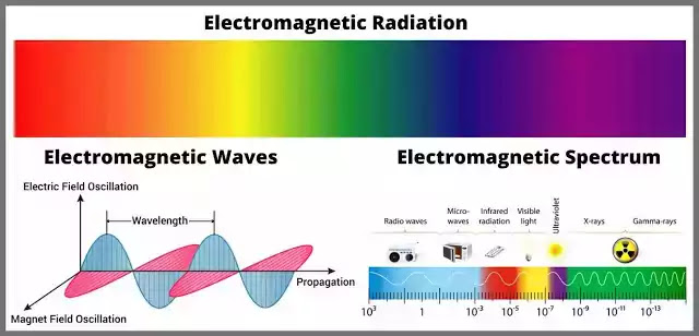 What is Electromagnetic Radiation? Explained