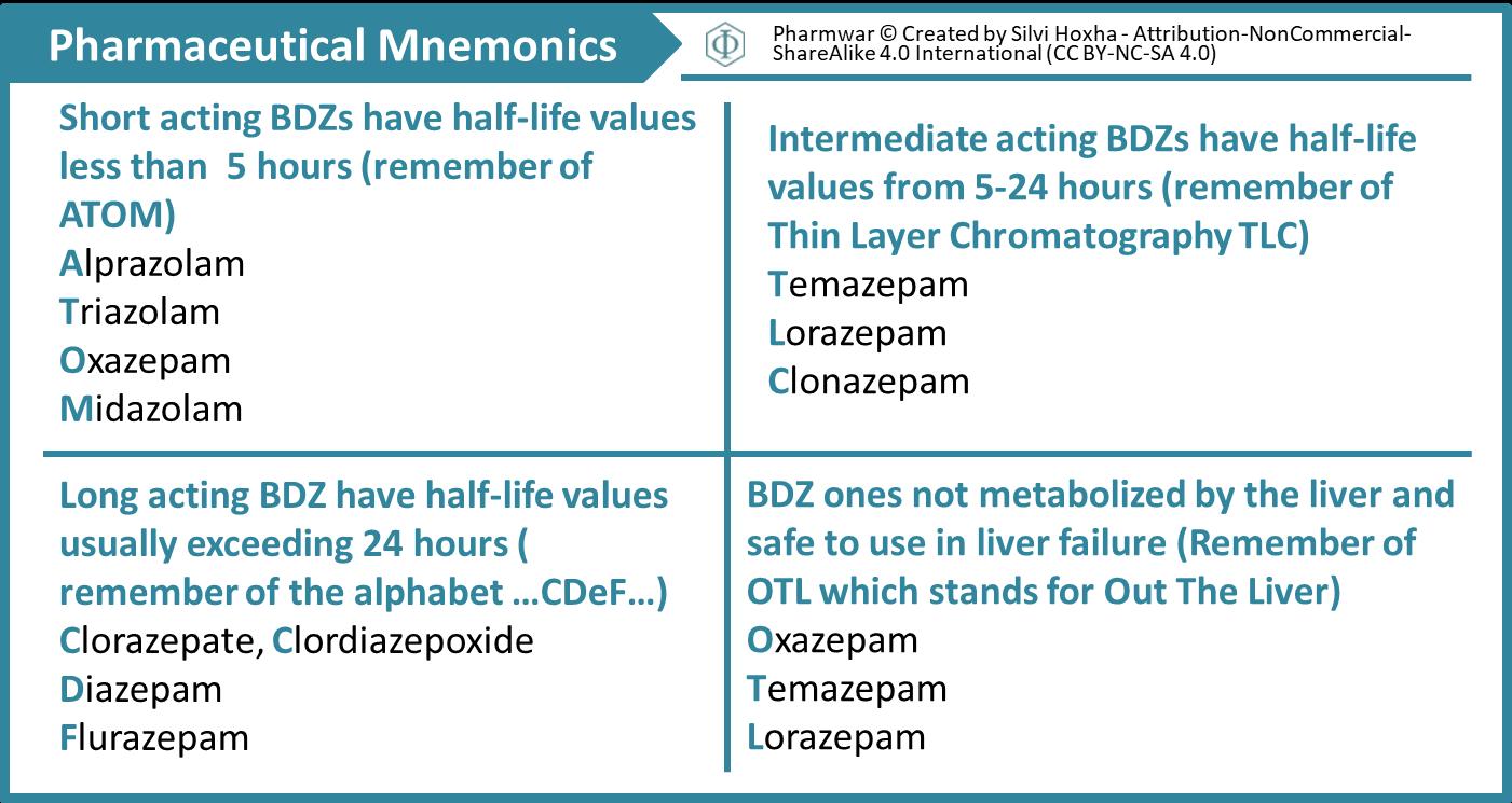 Benzodiazepine Mnemonics