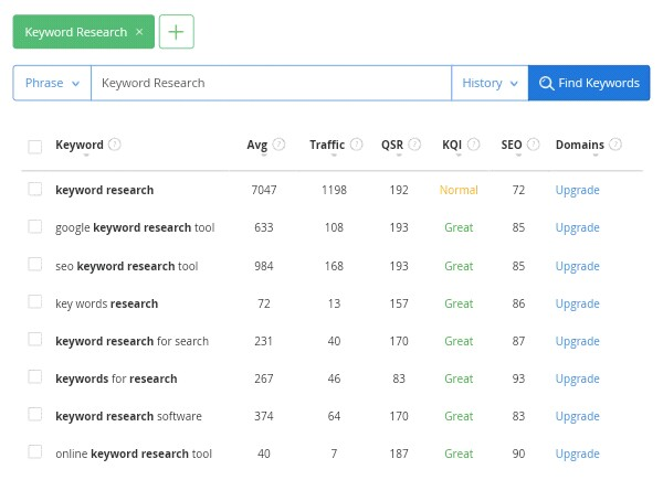12 Keyword Tools For Google | Which Help You to Grow Your Businesses!