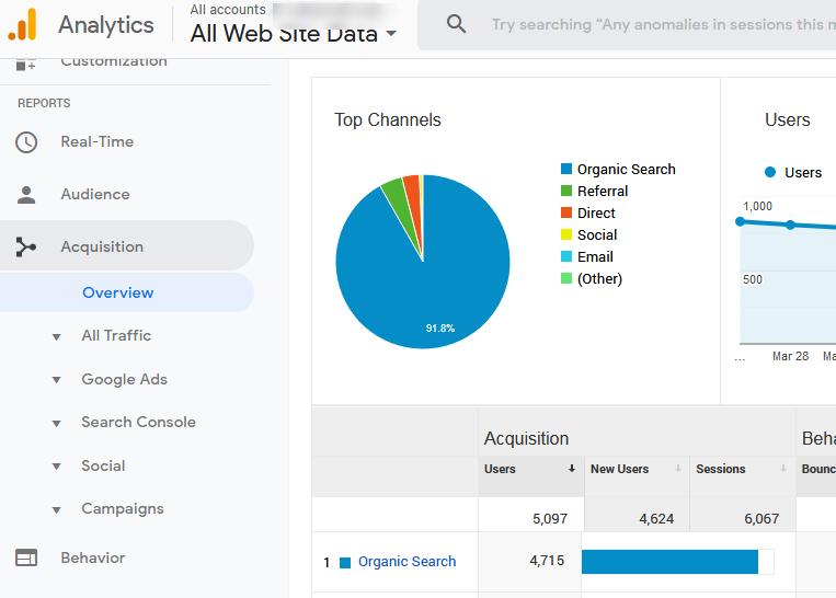 GA - Google Analytics là gì