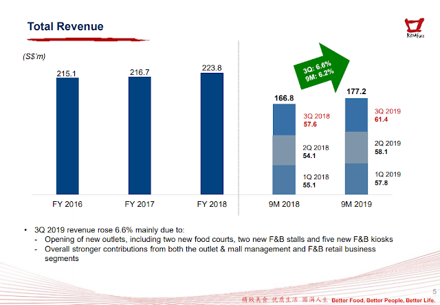 Koufu Group strong earnings were driven mainly by higher revenue contribution from the outlet and mall management.