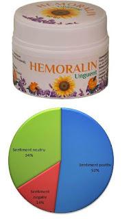 opinii forumuri crema hemoralin tratament naturist hemorozi eficient