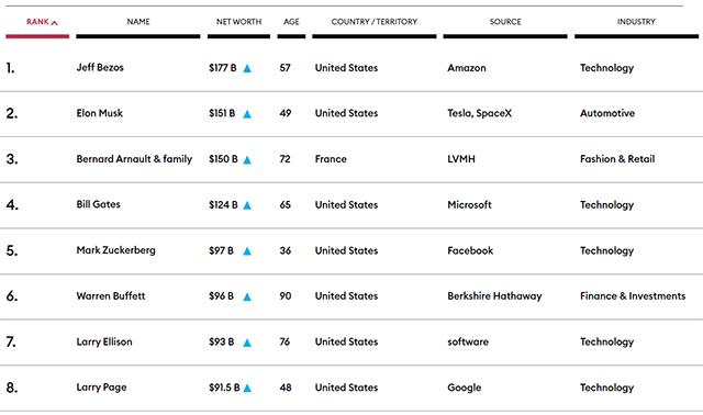 Daftar Orang Terkaya Dunia Versi Forbes Per Mei 2021