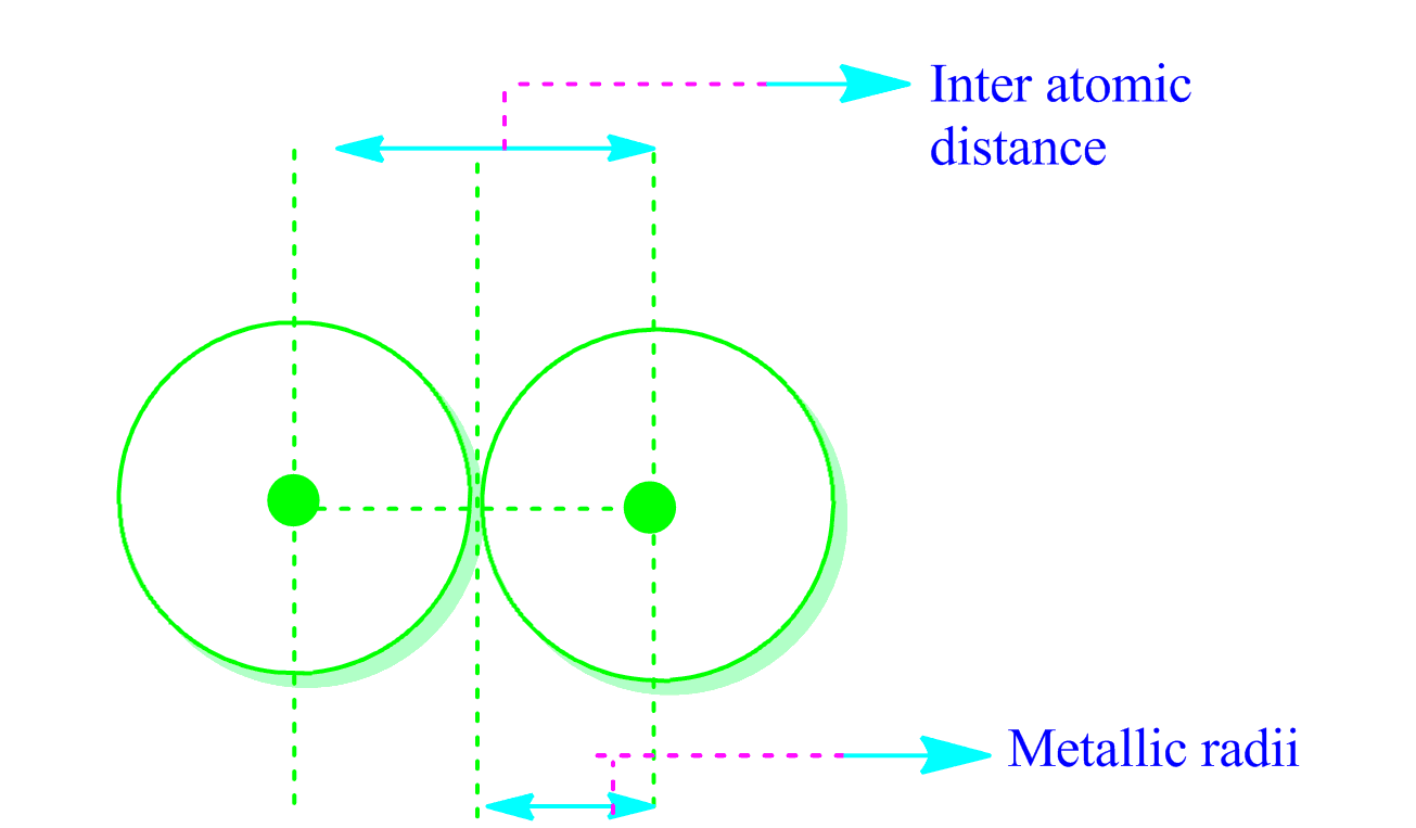 Pg Chemeasy Periodicity And Different Atomic Radius And Ionic Radius