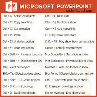 Tombol pintasan / shortcut pada microsoft office powerpoint
