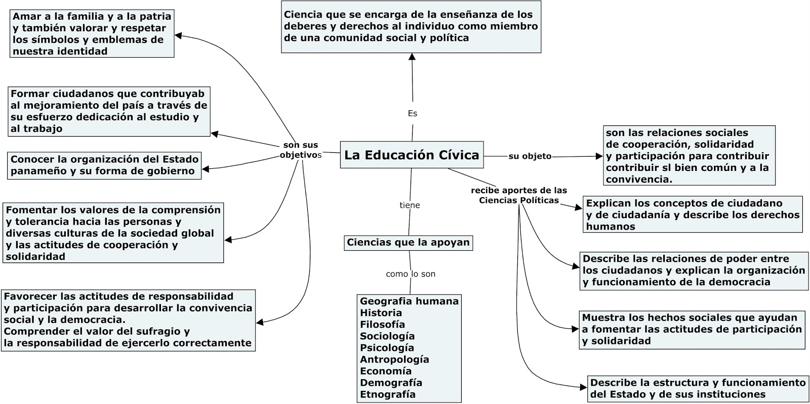 Soy Panameño La Educación Cívica