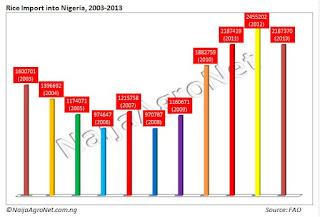 Nigeria Rice Imports Average 1.5m Tonnes Annually