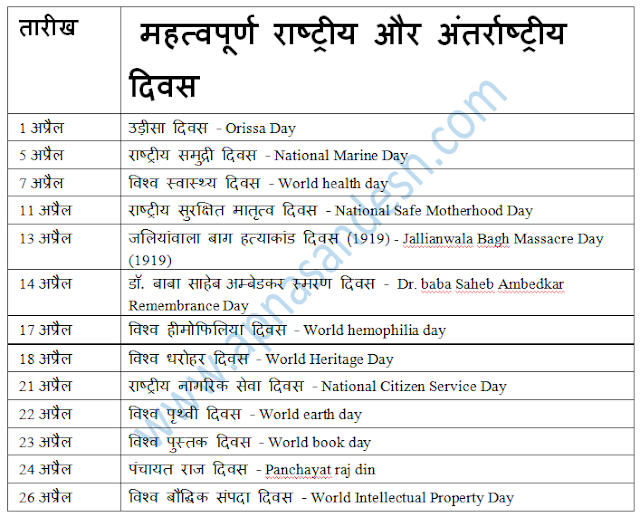 information of national and international day