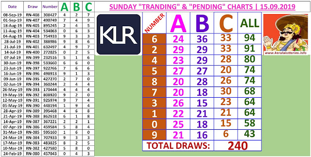 Kerala lottery result ABC and All Board winning number chart of latest 240 draws of Sunday Pournami  lottery. Pournami  Kerala lottery chart published on 15.09.2019