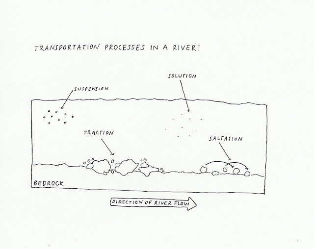 transportation processes in a river