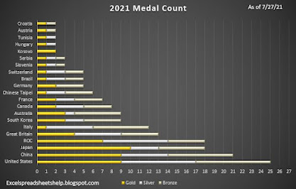 weighted Olympic Medal count 2021 in excel