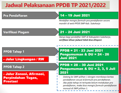 Cara Isi Form Pra Pendaftaran PPBB SMP Kabupaten SKH (Sukoharjo) Tahun 2021