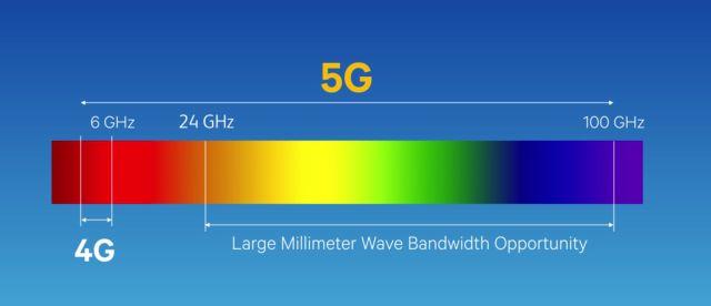 كل ما ترغب بمعرفته عن نطاقات الجيل الخامس sub-6 GHz و mmWave
