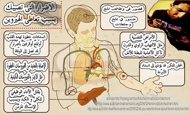 الهيروين في مصر عقد الثمانينات