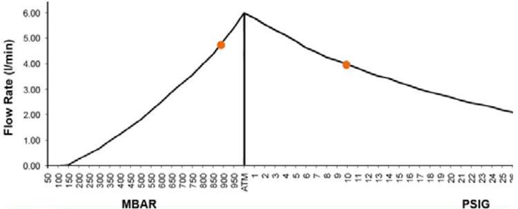 Ubicación de los puntos de presión de entrada y salida de una bomba en una curva de rendimiento