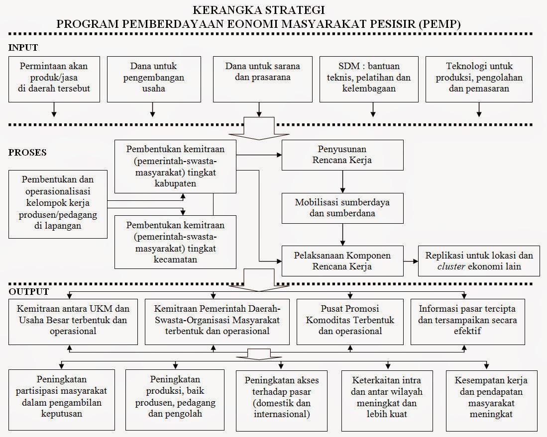 Kerangka Strategi  Program Pemberdayaan Eonomi Masyarakat Pesisir (PEMP)