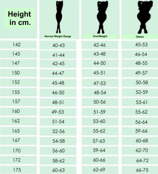 Begini Cara Menghitung Berat Badan Ideal Anda