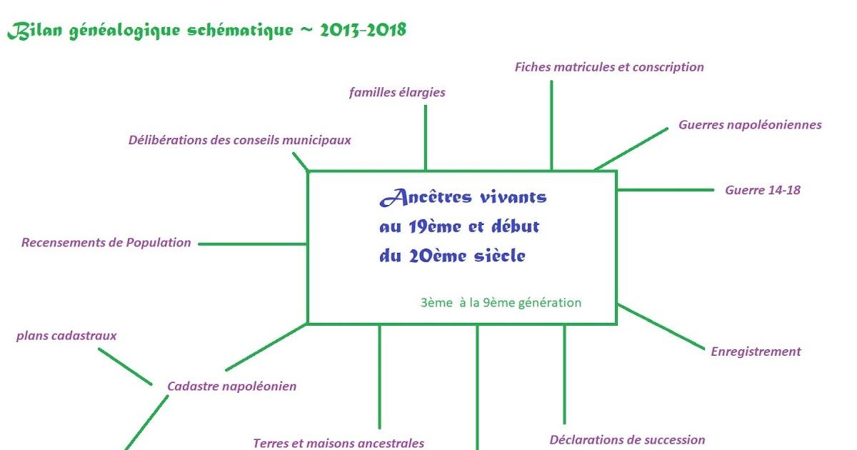 Bilan Généalogique 2013-2018