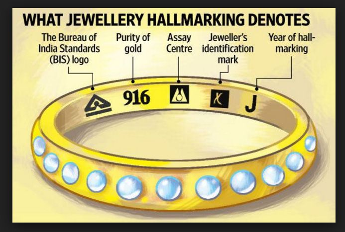 HALLMARKING OF GOLD IN INDIA